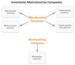 types classification of inventory accounting for management