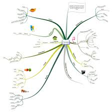 Semantic Map Writing In Mind Map Part 2 Hubaisms Bloopers Deleted
