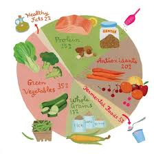 smart eating rethinking the food pyramid food matters mother