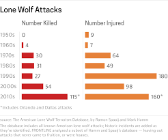 lone wolf attacks are becoming more common and more deadly