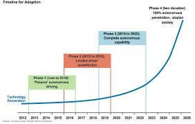 autonomous vehicles the automotive ecosystem frank diana u0027s blog