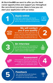 Job Application And Resume by Recruitment Process Quintilesims