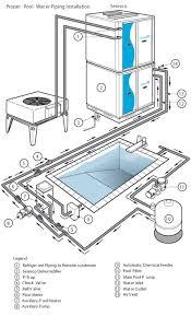 indoor pool design guide natatorium design dehumidifier