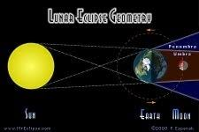 what are the of the sun moon and earth in a lunar eclipse