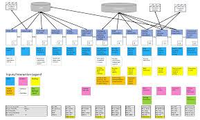 Value Stream Map Case Study Applying Process Improvement Principles To Reduce