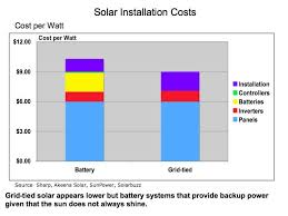 how much does it cost for solar panels installed collagen