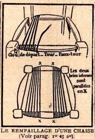 rempailler une chaise rétro 1925 comment rempailler une chaise techno science