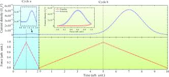 the dynamic conductance response and mechanics modulated