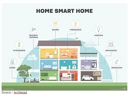 smart home solutions smart home solutions are coming in bits pieces