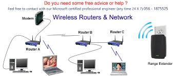how to setup and configure your wireless router with ip free check up wifi router setup installation dubai sharjah 0561875525
