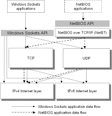 chapter 2 u2013 architectural overview of the tcp ip protocol suite