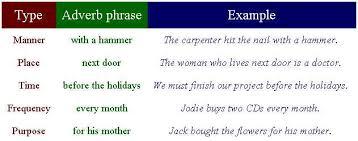 adverb phrase level b teacher jocelyn