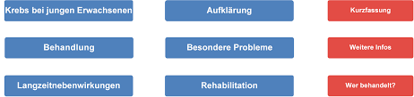Bad Oexen Klinik Heranwachsende Und Junge Erwachsene Aya U2014 Patienten Onkopedia