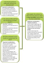plant science and human nutrition challenges in assessing health