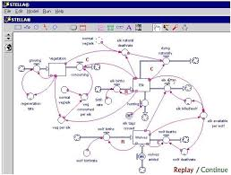 stella architect what software can i use to model complex systems quora