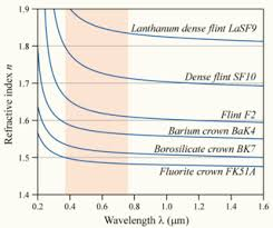 Speed Of Light In Vaccume Dispersion Optics Wikipedia
