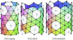Armchair Nanotubes The Geometric Structure Of Single Walled Nanotubes Nanoscale