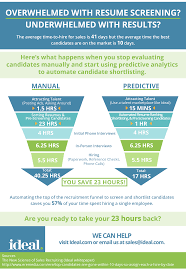 How To Shortlist Resumes How Predictive Recruitment Analytics Can Save You 23 Hours