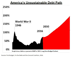 Fiscal Year 2014 National Debt The Federal Debt Is Worse Than You Think
