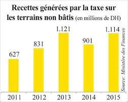 taxe sur les bureaux en ile de taxe sur les bureaux immobiliers offres february 2015