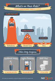 types of cars the types of cars with the most germs daily infographic