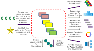 business architecture essentials u0027developing your process