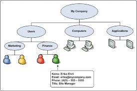 generating active directory diagrams with visio 2003 and visual