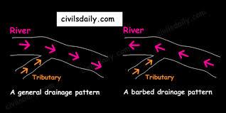 drainage system part 2 u2013 civilsdaily