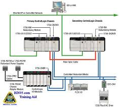 redundant safety plc really safety pacs see http bin95 com for