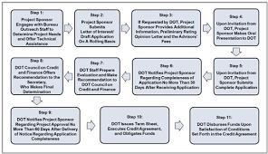 bureau d ot tifia credit program overview us department of transportation