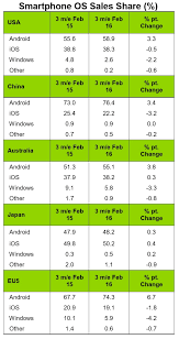 android vs iphone market apple s iphone is losing market in the us europe and china
