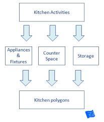 Kitchen Triangle Design Kitchen Triangle