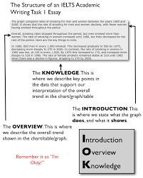 essay structure for ielts ielts essay writing task 2 www vikingsna org