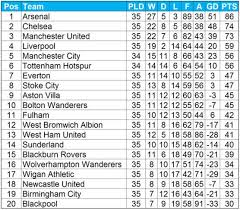 Premier League Table The What The Premier League Table Would Look Like If All