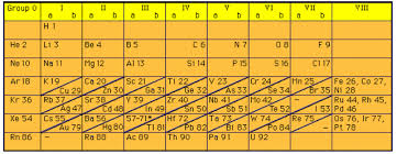 how is the periodic table organized history of the periodic table timeline timetoast timelines