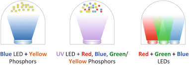 green creative lighting rep solid state lighting based on light emitting diode technology