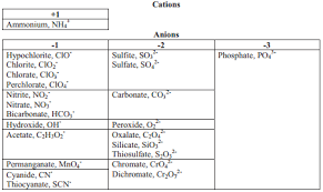 4 3 names and charges of ions chemistry libretexts