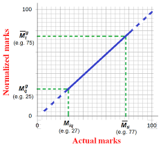 pattern of gate exam graduate aptitude test in engineering wikipedia