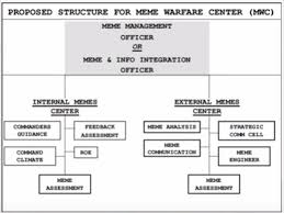 Meme Warfare - is a proposed structure for the cia meme warfare center yes this