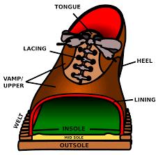 file shoe parts en svg wikimedia commons