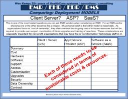Emr Resume Sample by Emr Selection U0026 Deployment Model Wes Kemp U003e Online Portfolio And