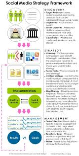 social media strategy templates recommendations dragan varagic