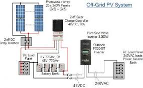 pv system design how a photovoltaic system works and how caluculate your own project