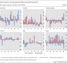 highlights of global financial flows