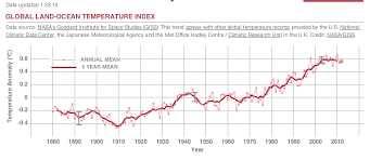 average global temperature by year table global temperatures global mean temperatures as an indicator of