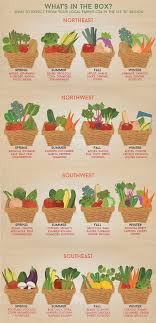 from farm to table from farm to table csas pave the way to a greener healthier