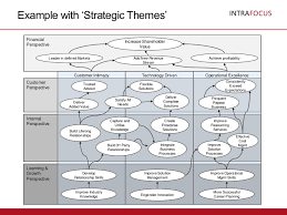 strategy map template strategy map templates