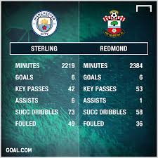 why southampton star redmond must look to emulate city u0027s sterling