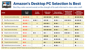Best Place To Buy A Computer Desk Desk Top Computer Prices Desktop Pcs Best Places To Buy Pcworld