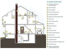 air sealing and insulation can air sealing your home department of energy